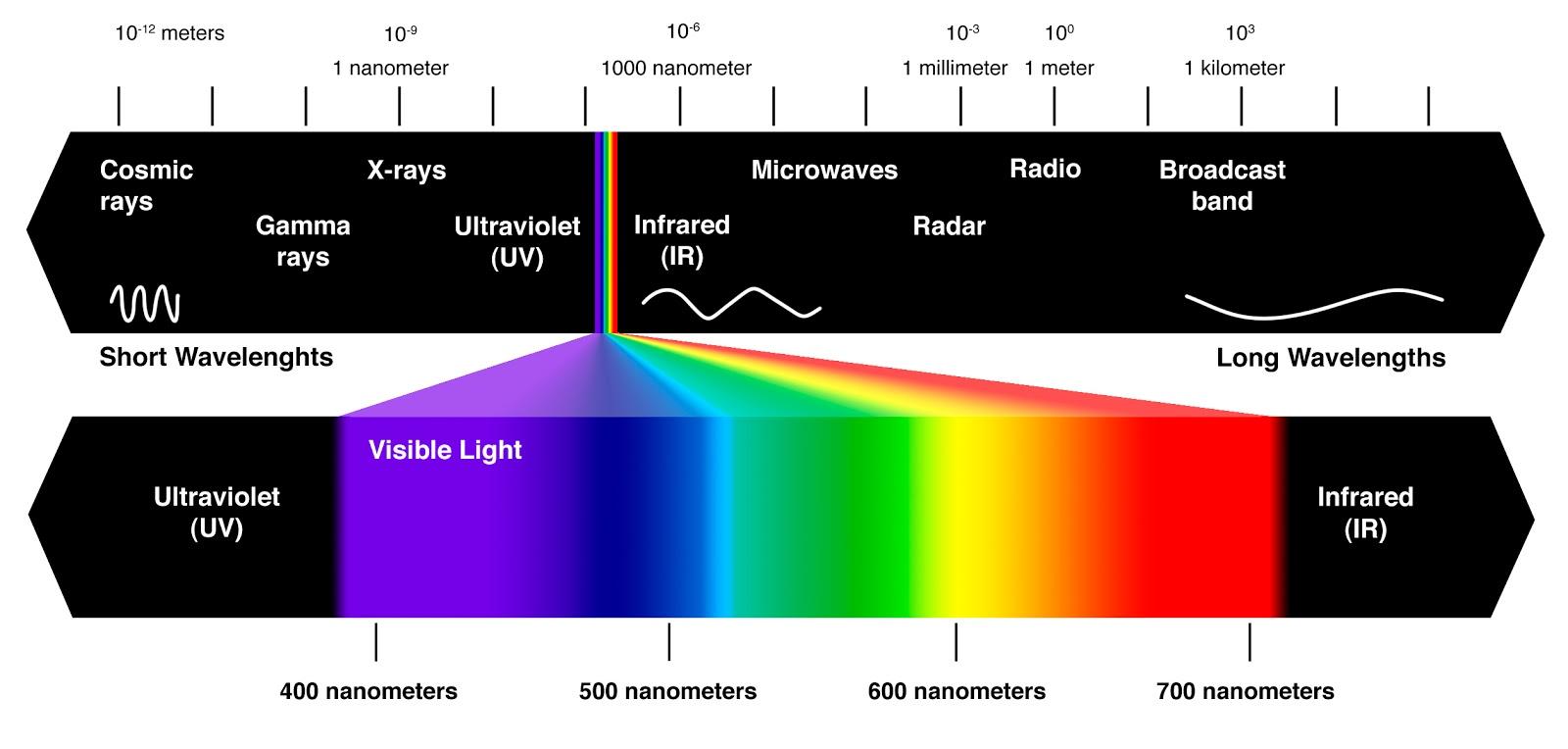 visible-color-spectrum